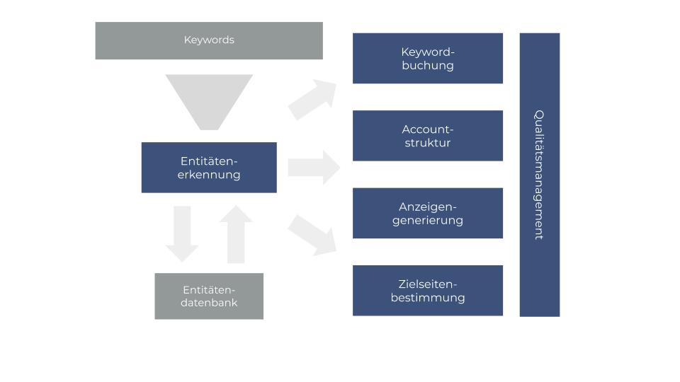 Der adSoul Prozess für automatisiertes Suchmaschinenmarketing - Entitätenerkennung, Keywordbuchung, Accountstrukturierung, Anzeigengenerierung, Zielseitenbestimmung