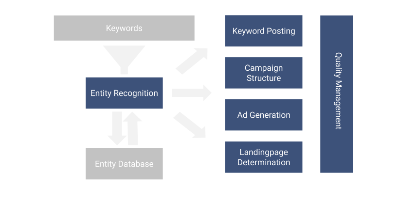 adSoul's process for automated search engine marketing – entity recognition, keyword posting, account structuring, ad generation, landing page determination